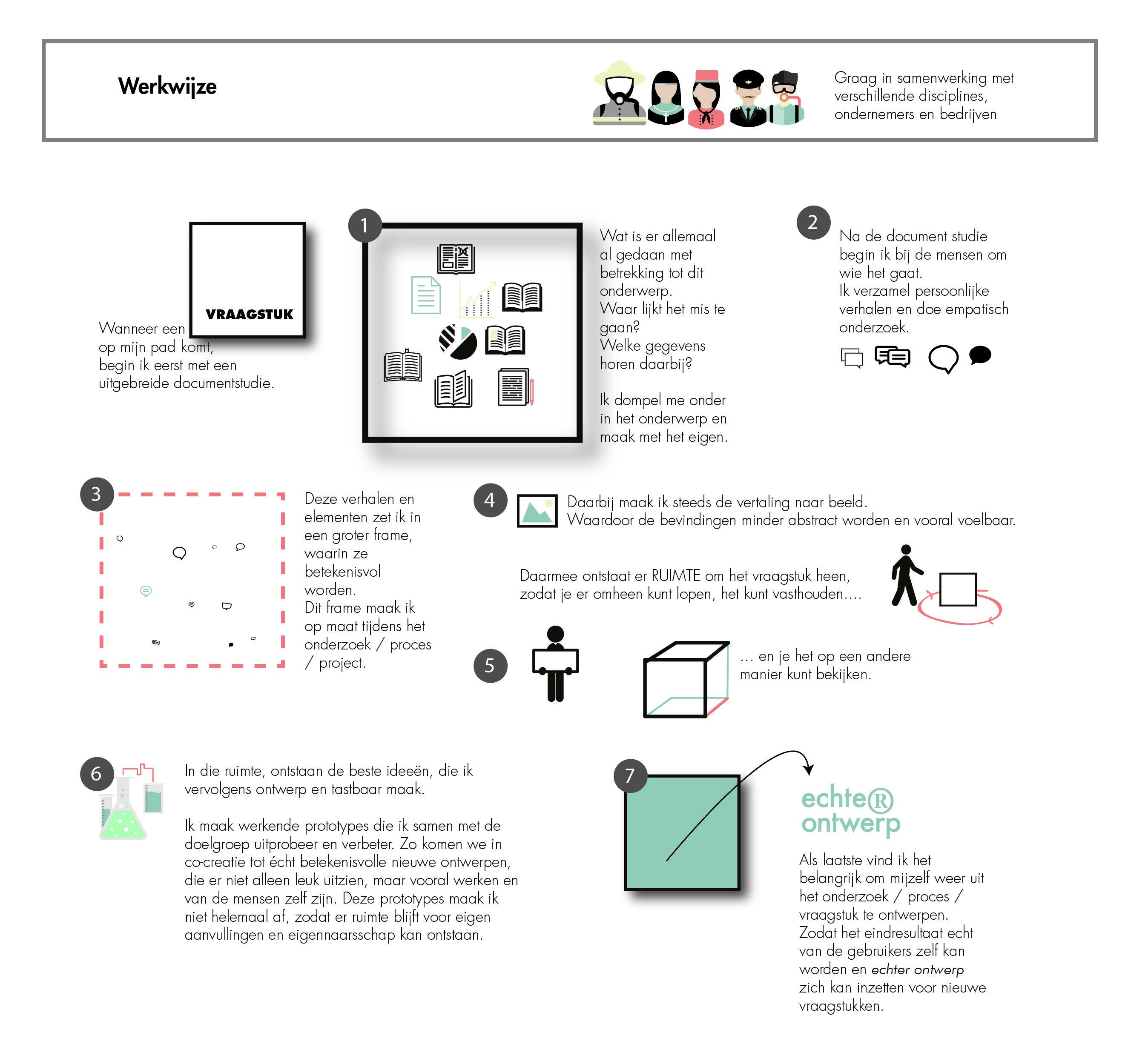 echter ontwerp social design amersfoort werkwijze design thinking