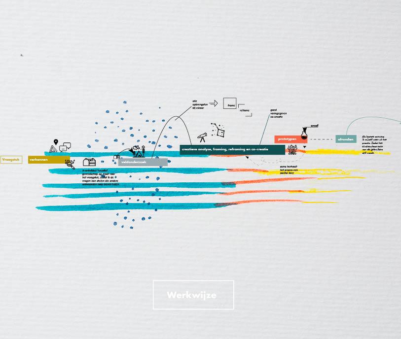 willemieke van den Brink Gouwentak - social designer - co-creatie - sociale innovatie