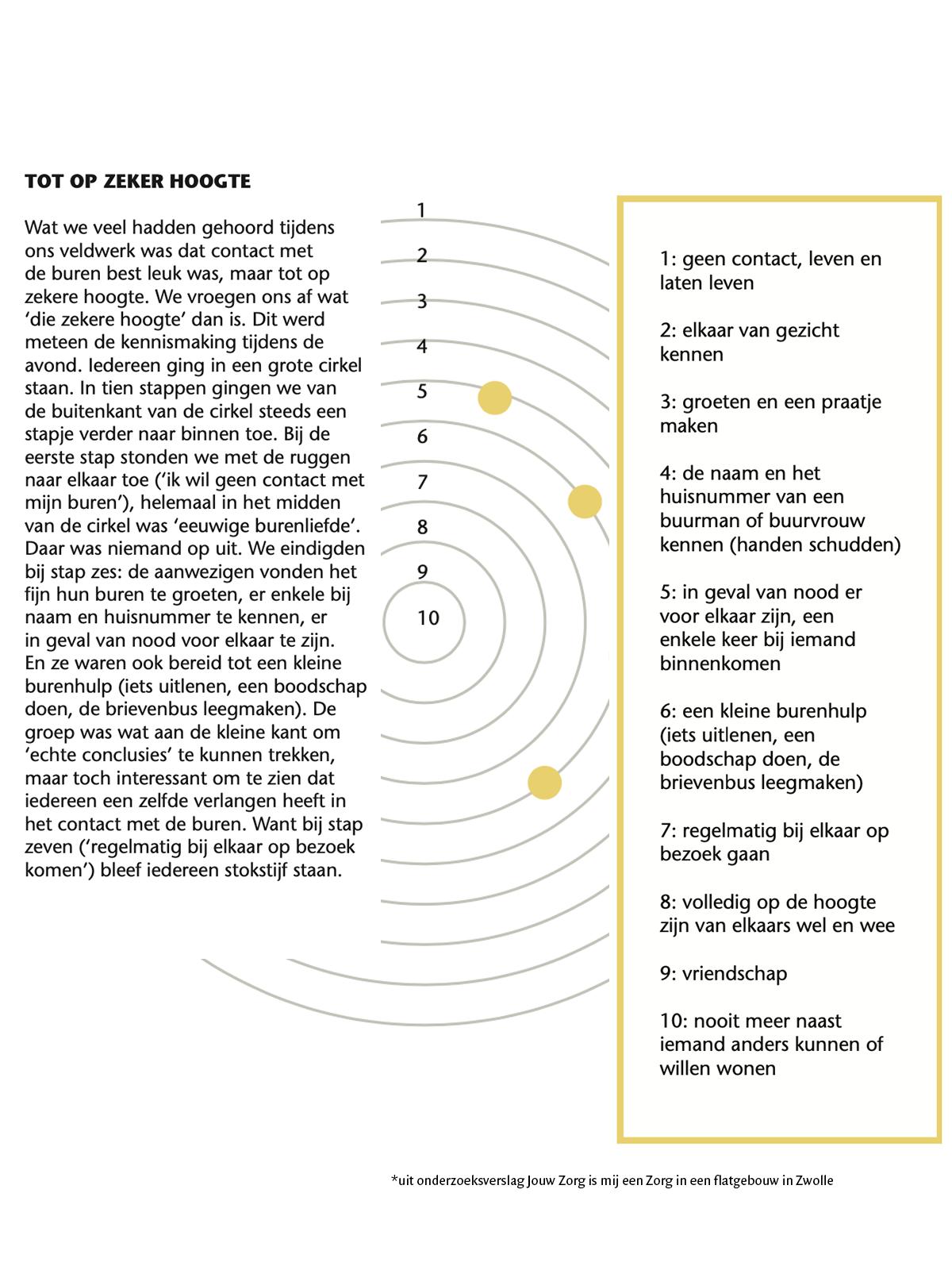 laagdrempelige-interventies-taai-vraagstuk--buren--social-design